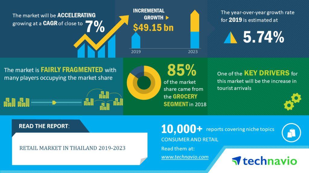 Открытие торгового представительства в Таиланде
